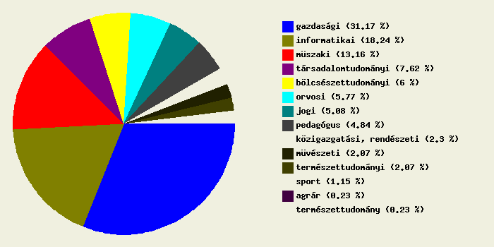 Felsőoktatási jelentkezési statisztikák